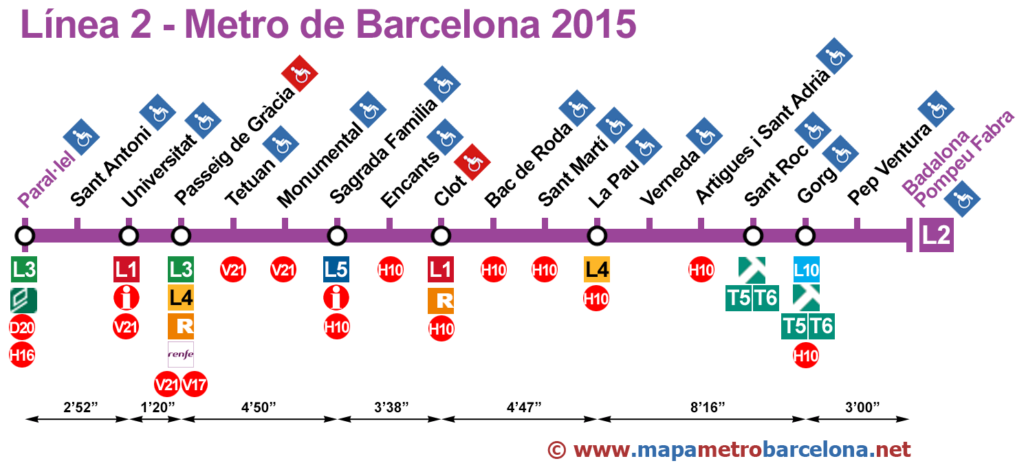Linea 2 Metro-Barcelona